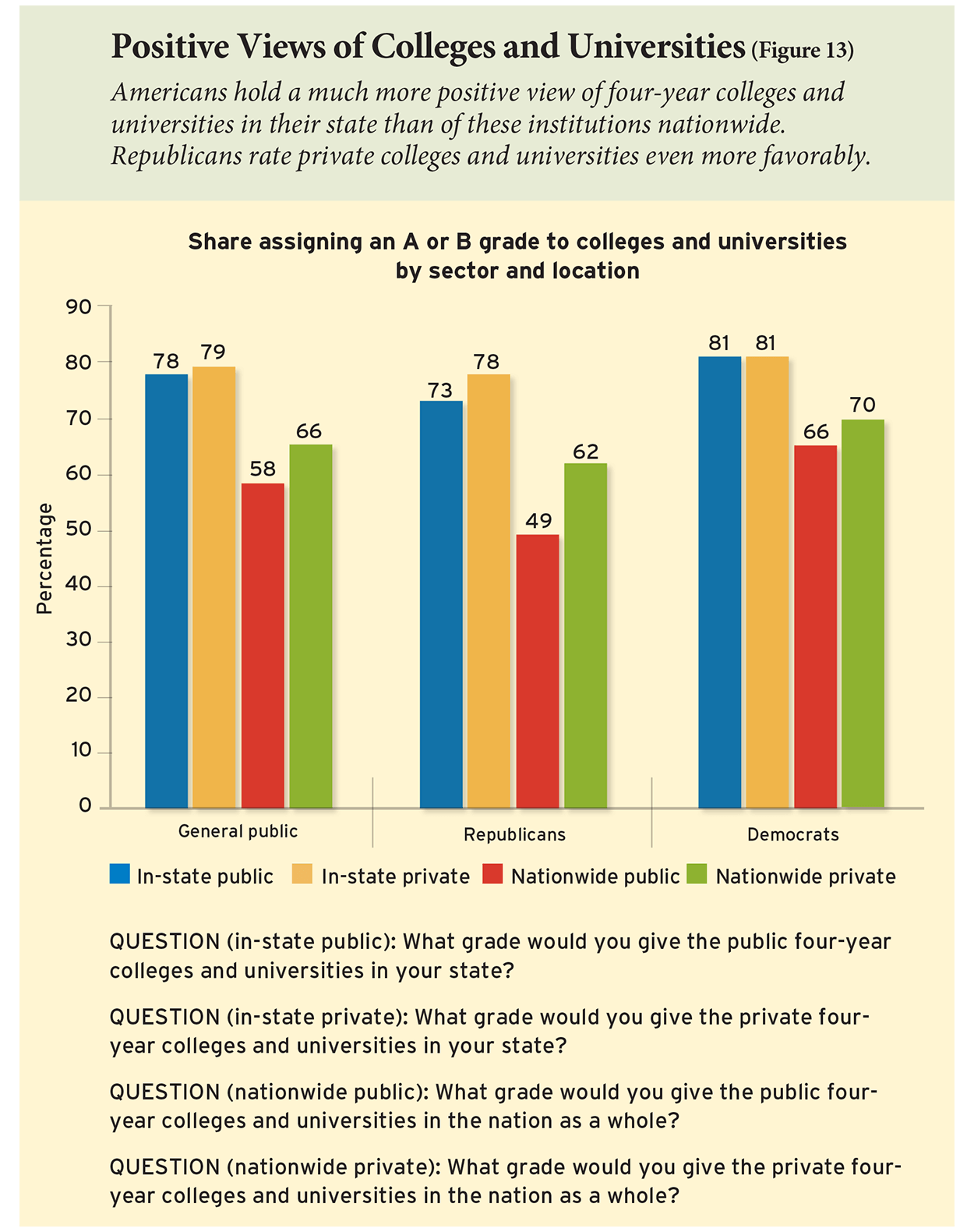 Positive Views of Colleges and Universities (Figure 13)
