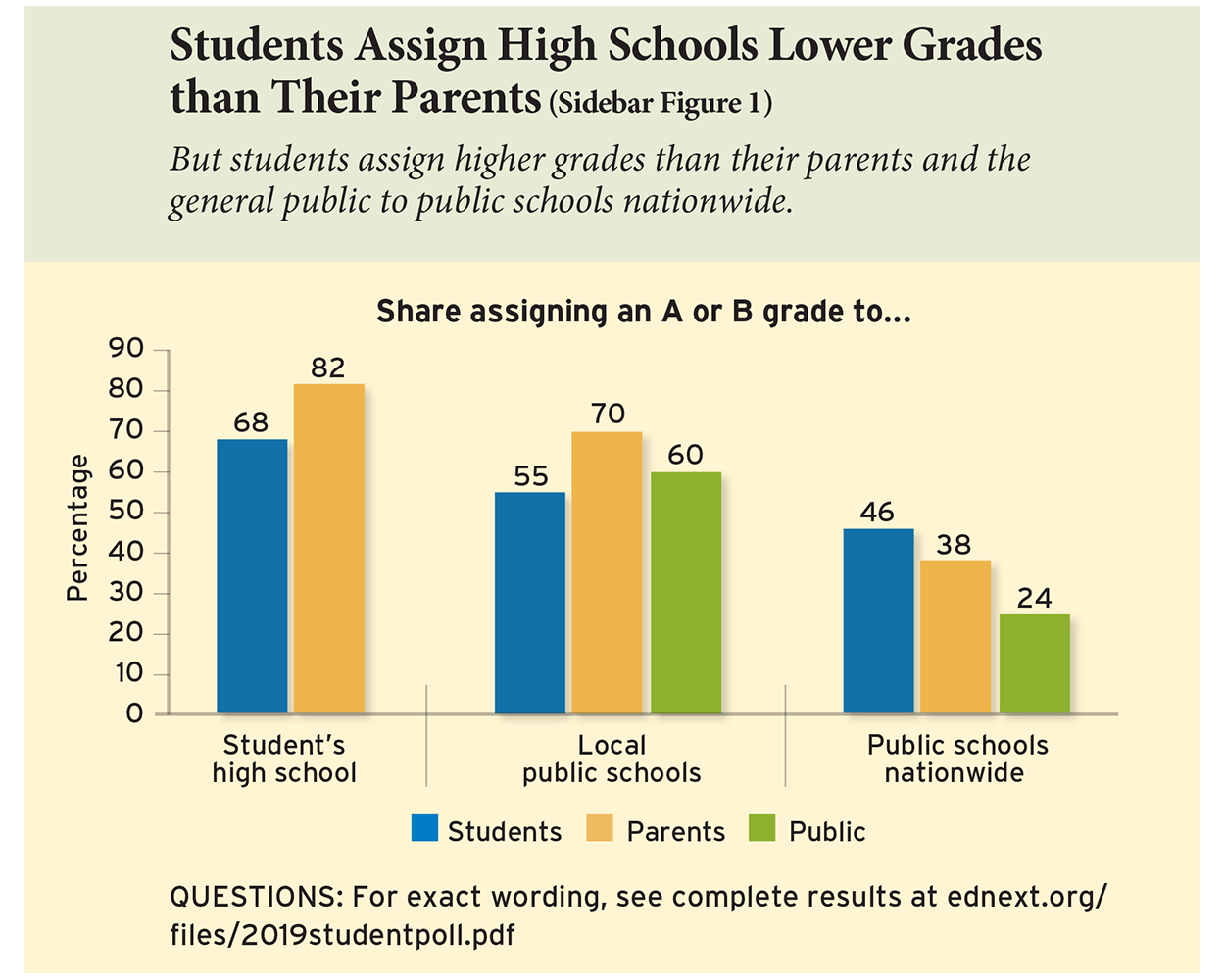 Students Assign High Schools Lower Grades than Their Parents (Sidebar Figure 1)