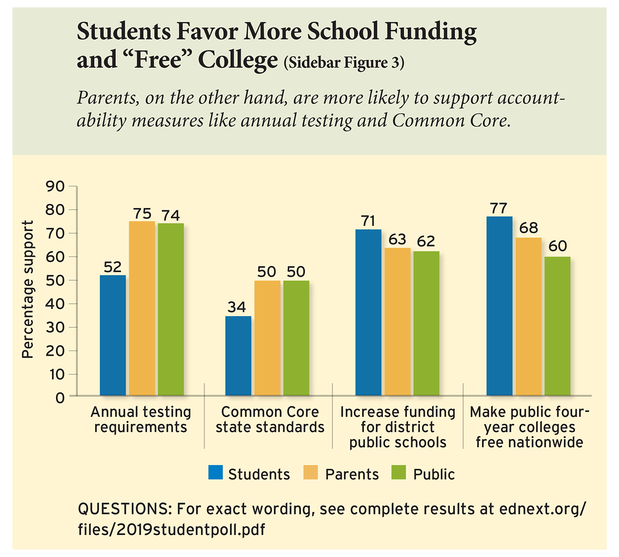 "Students Favor More School Funding and ""Free"" College (Sidebar Figure 3)"
