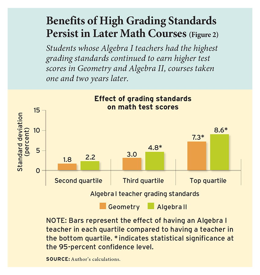 Benefits of High Grading Standards Persist in Later Math Courses (Figure 2)