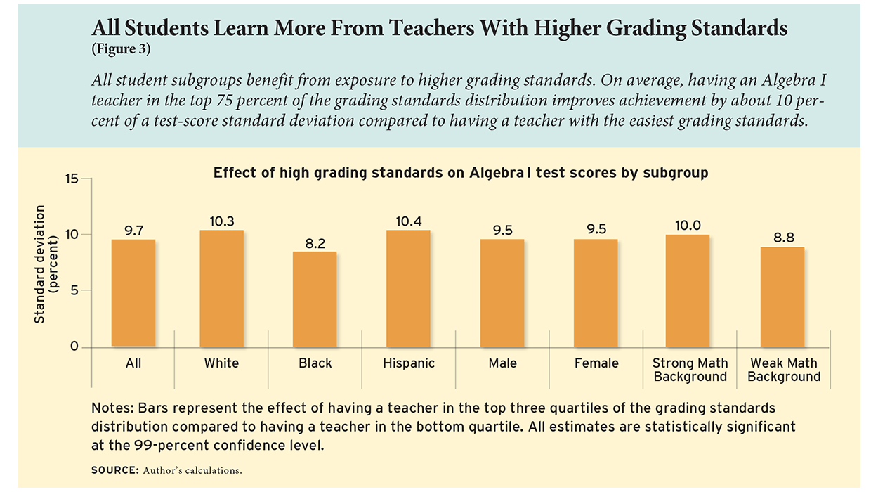 All Students Learn More From Teachers With Higher Grading Standards (Figure 3)