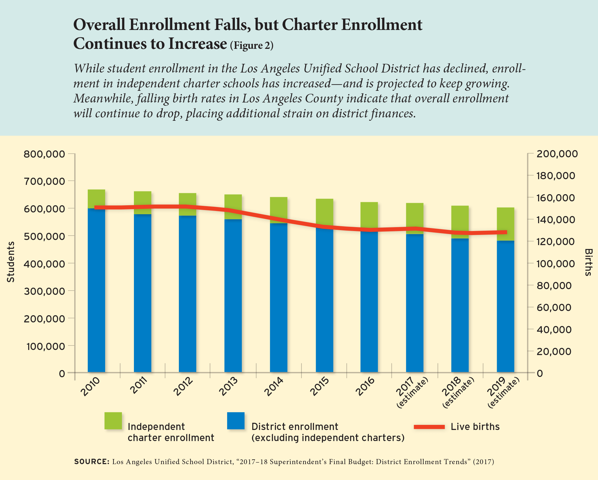 Overall Enrollment Falls, but Charter Enrollment Continues to Increase (Figure 2)