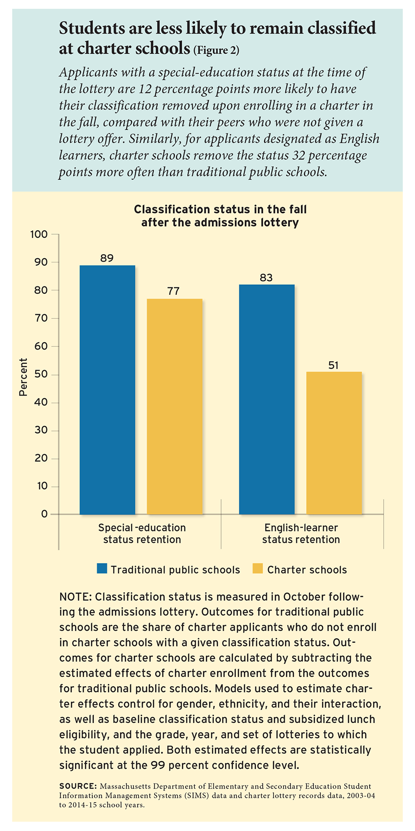 Students are less likely to remain classified at charter schools (Figure 2)
