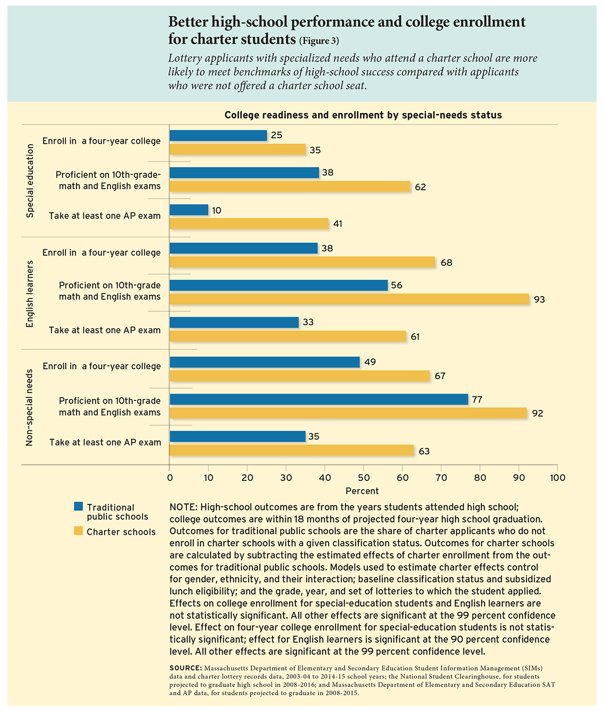 Better high-school performance and college enrollment for charter students (Figure 3)