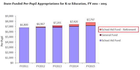 """Source: Citizens Research Council Memo, """"Making Sense of K-12 Education Funding,"""" October 2014. Senate Fiscal Agency and House Fiscal Agency reports. Excludes early childhood and adult education funding. Click to enlarge"""