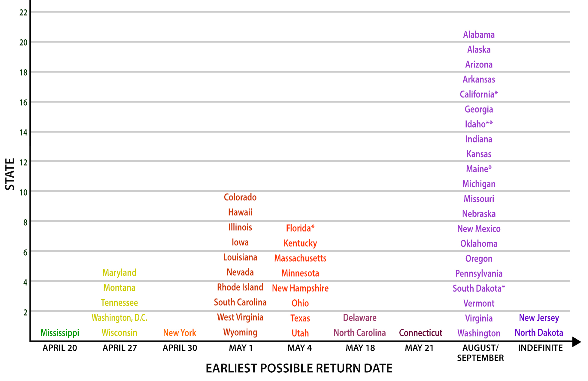 Graphic depicting earliest possible return date for schools by state