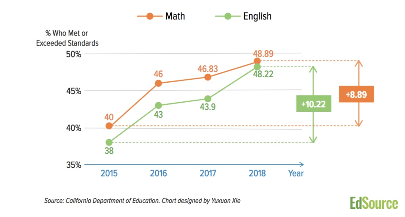 Figure: Math and English standards in California