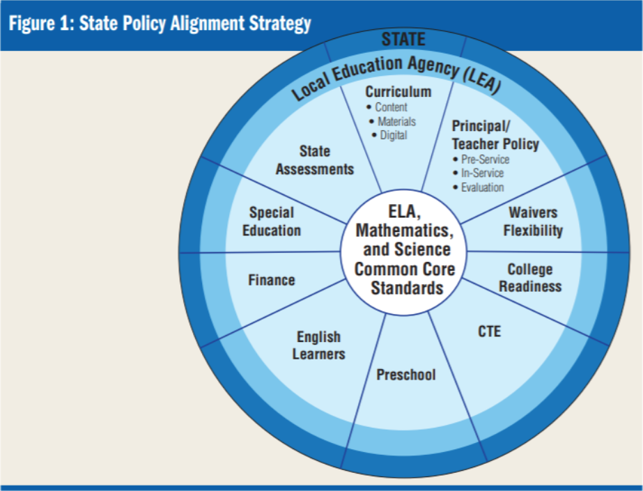 Figure: State policy alignment strategy