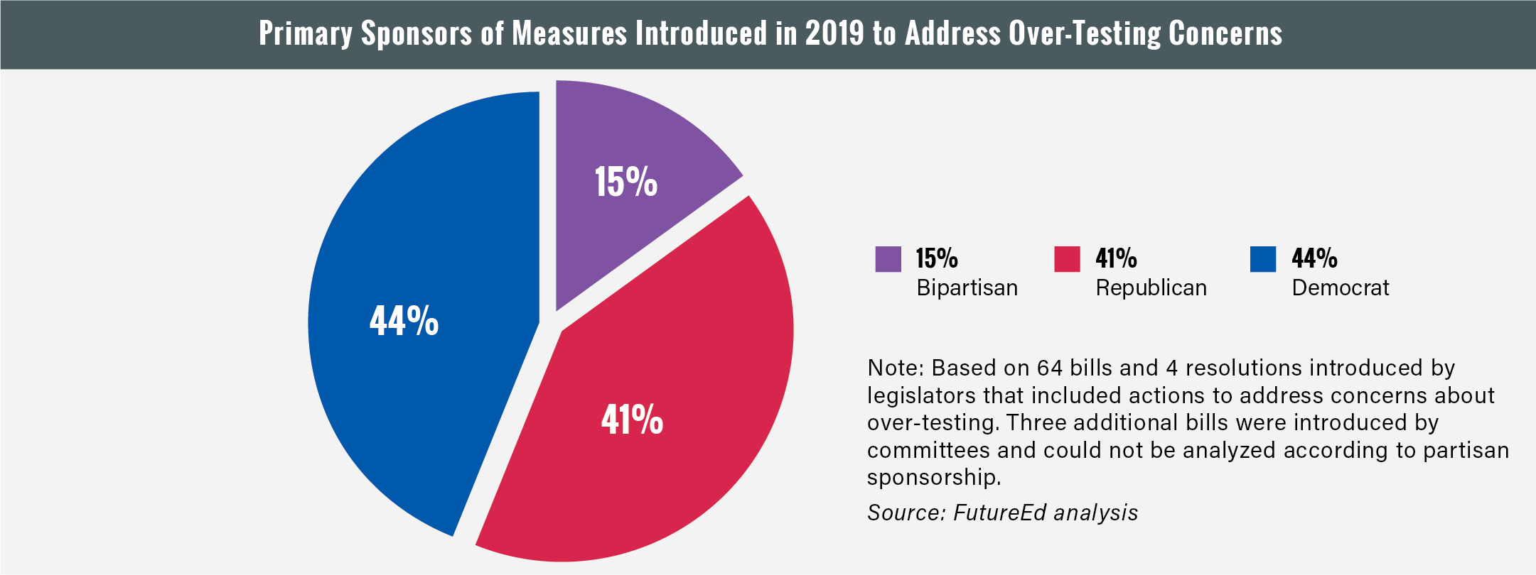 Figure: Primary sponsors of measures introduced in 2019 to address over-testing concerns