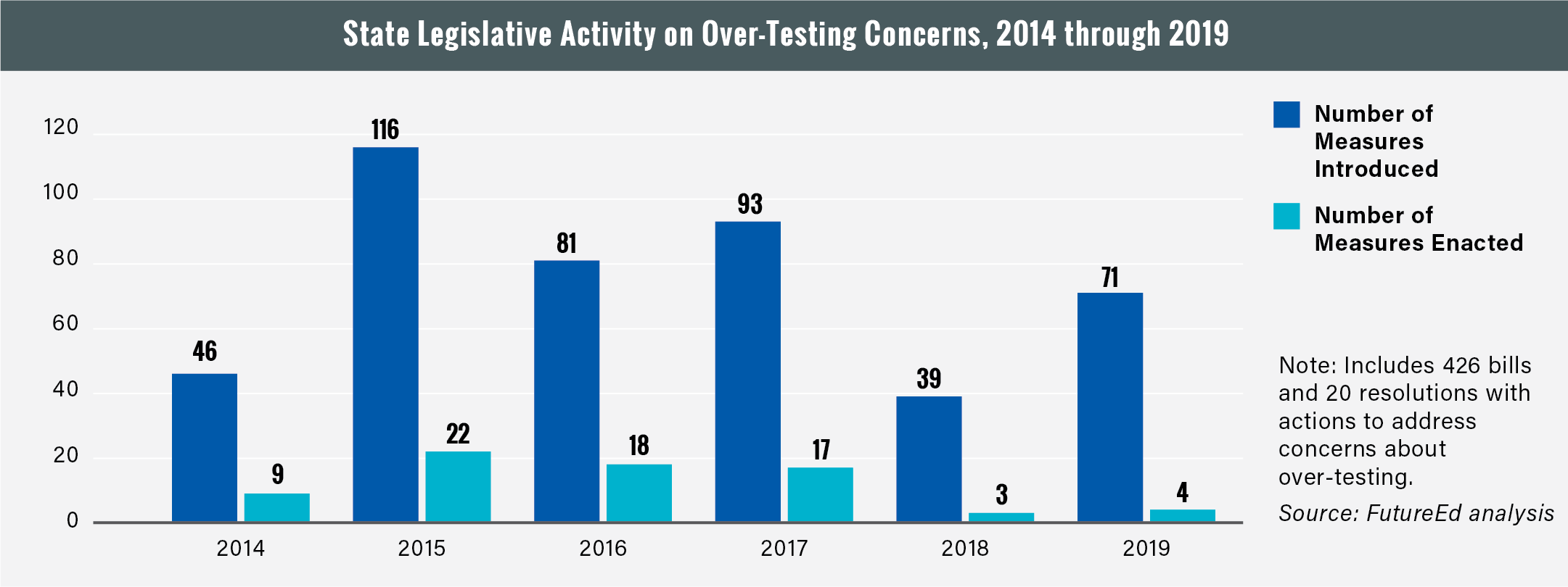 Figure: State legislative activity on over-testing concerns, 2014 through 2019