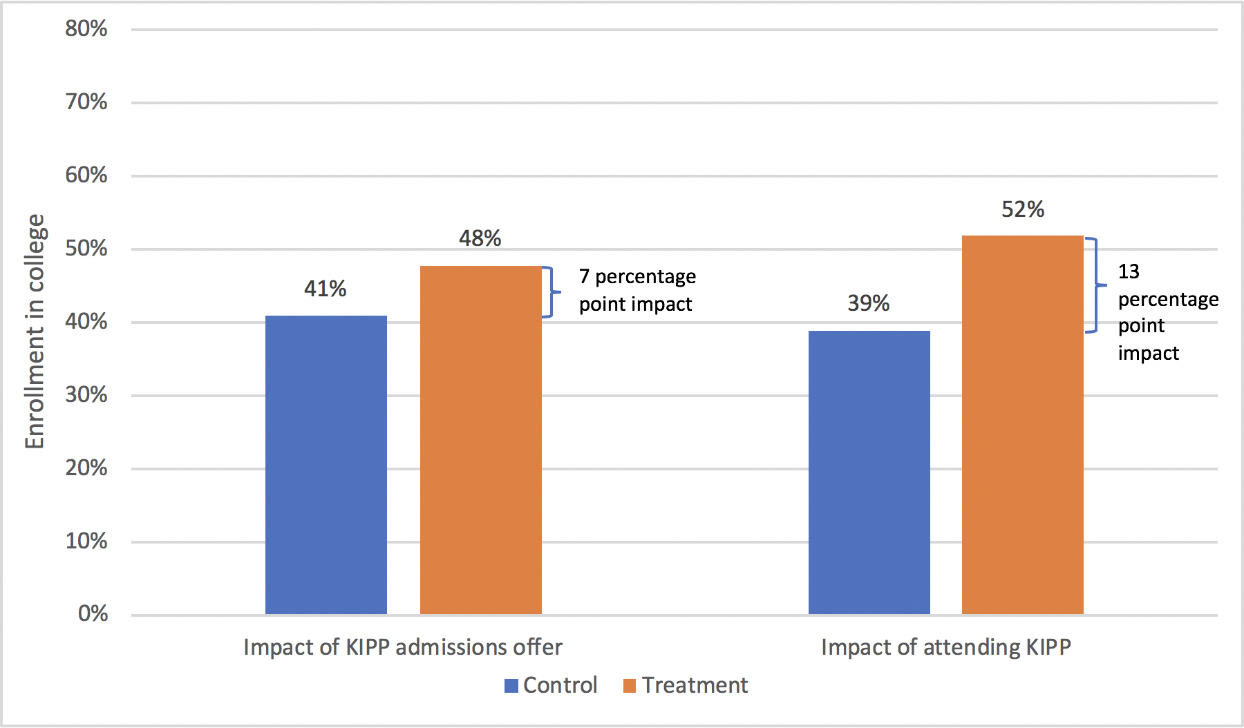 Figure 1. Impact of KIPP middle schools on four-year college enrollment