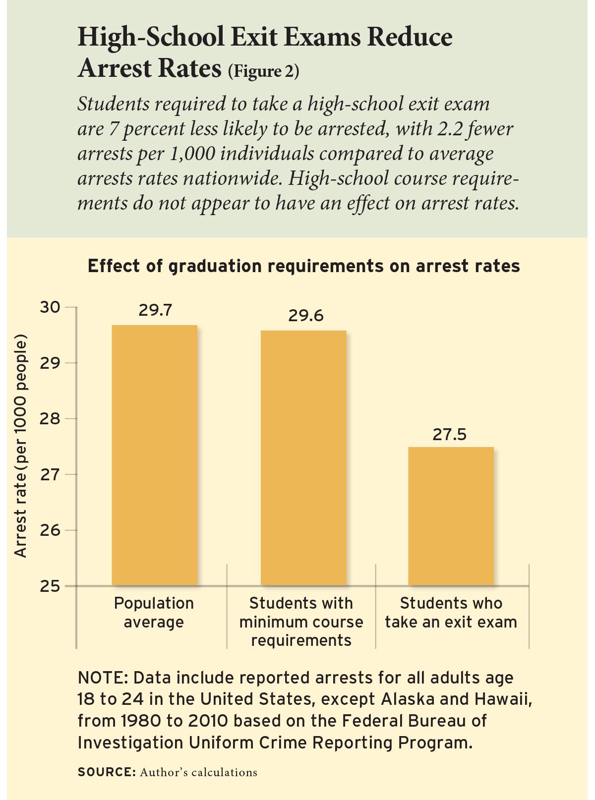 High-School Exit Exams Reduce Arrest Rates (Figure 2)