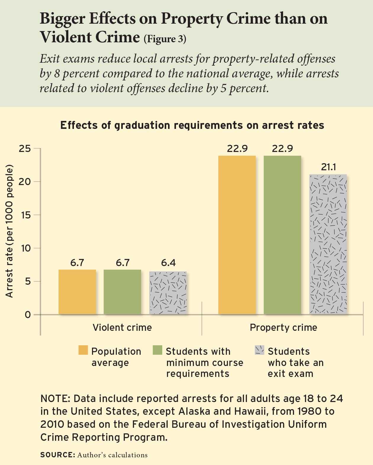 Bigger Effects on Property Crime than on Violent Crime (Figure 3)