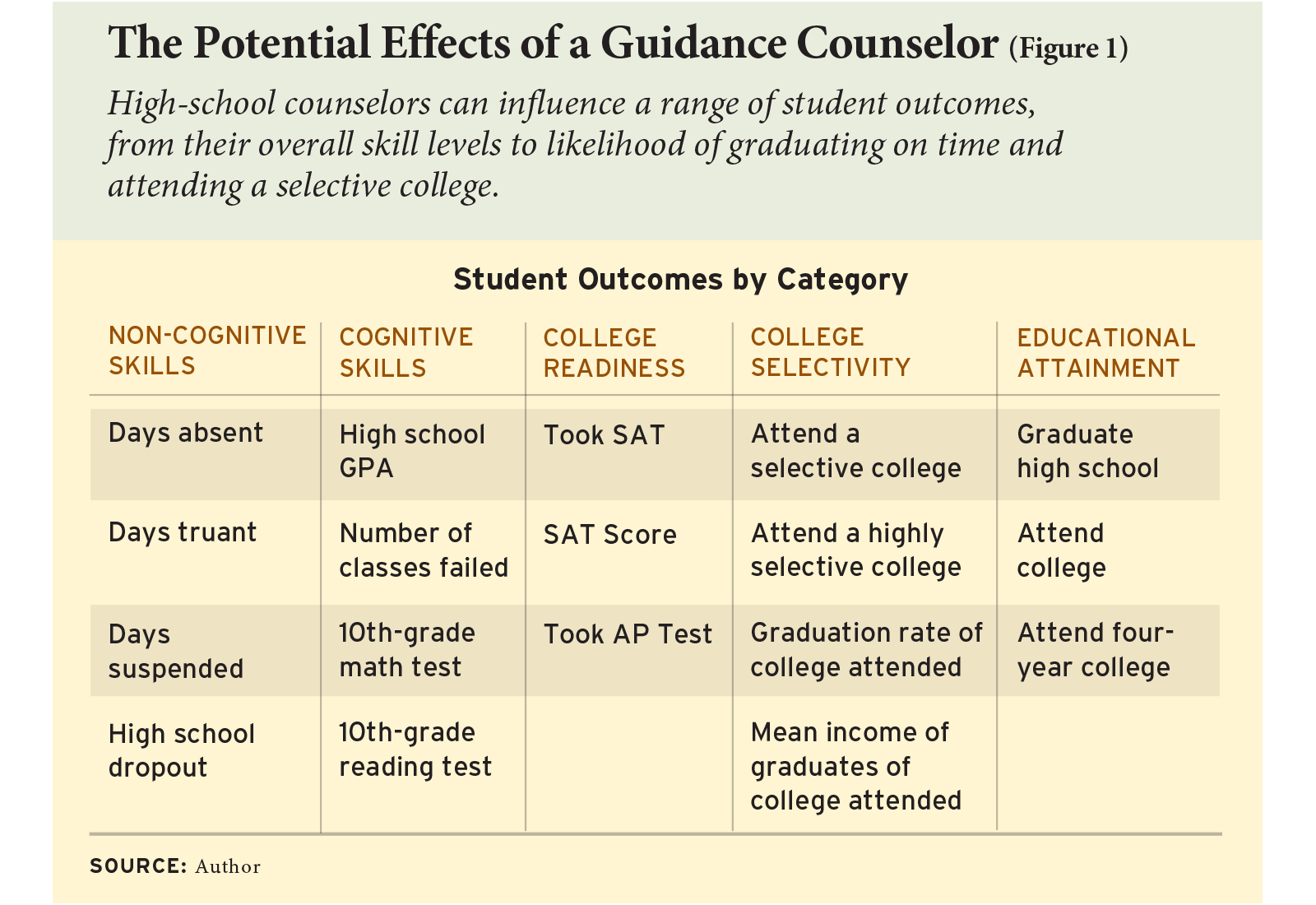The Potential Effects of a Guidance Counselor (Figure 1)