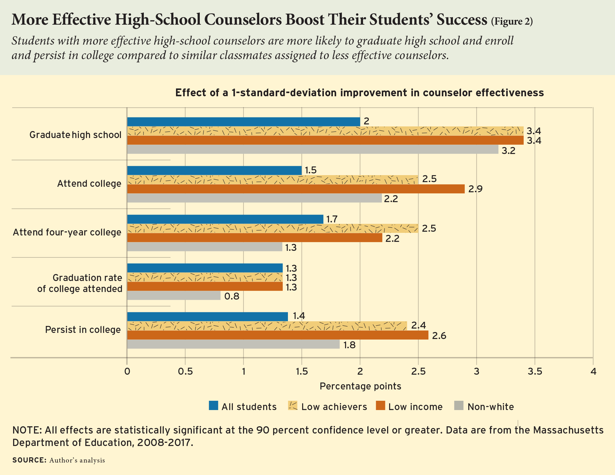 More Effective High-School Counselors Boost Their Students' Success (Figure 2)