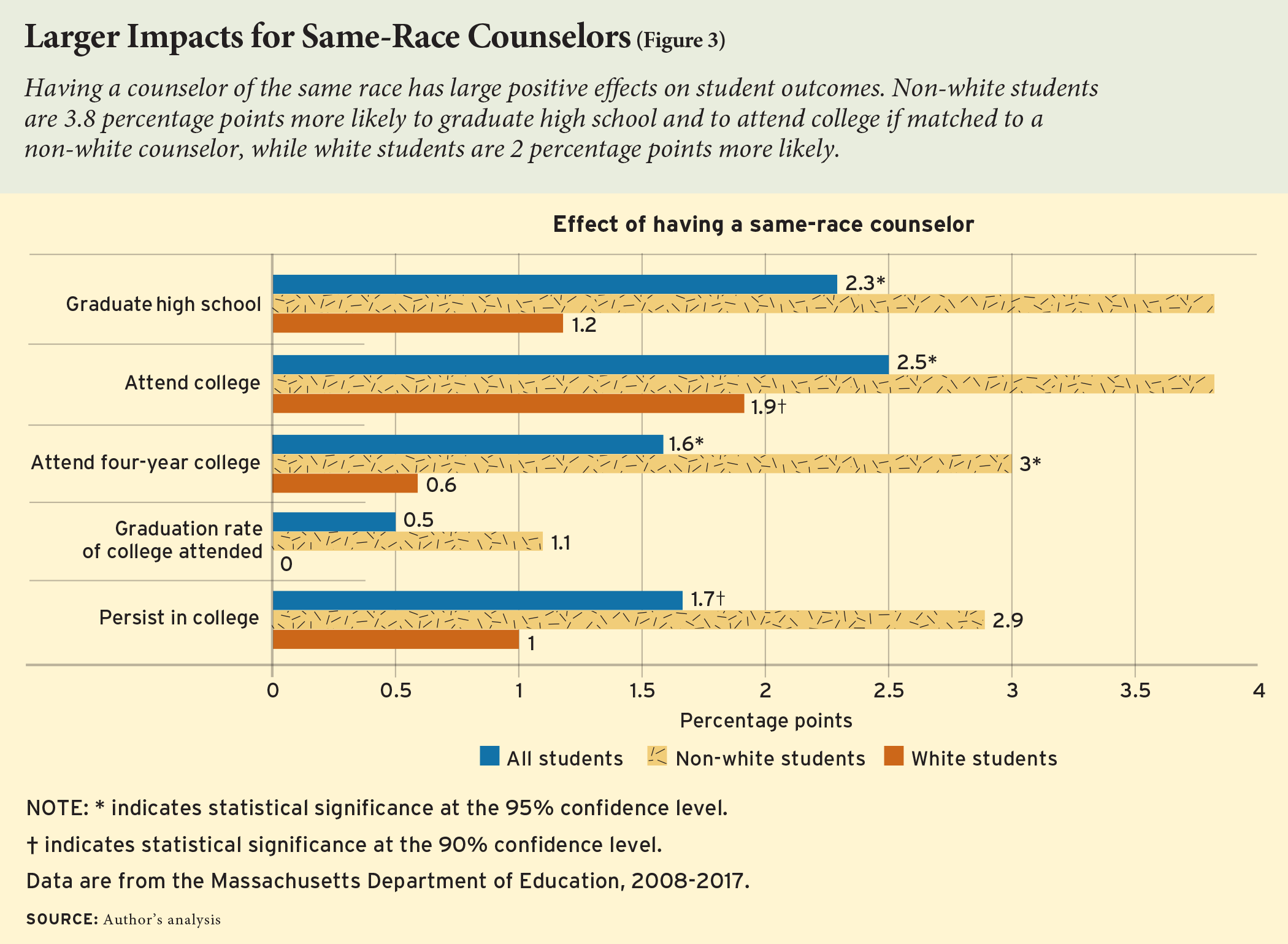 Larger Impacts for Same-Race Counselors (Figure 3)